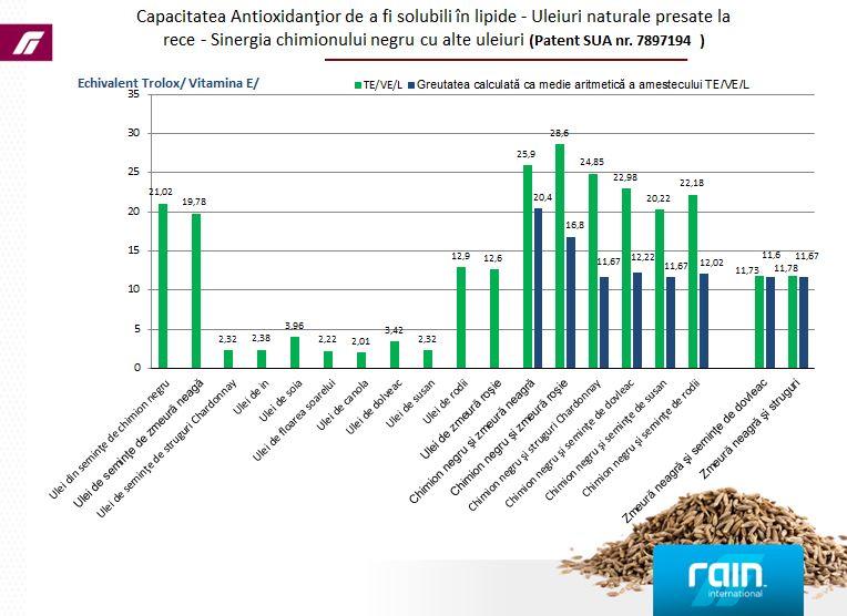 grafic-antioxidanti